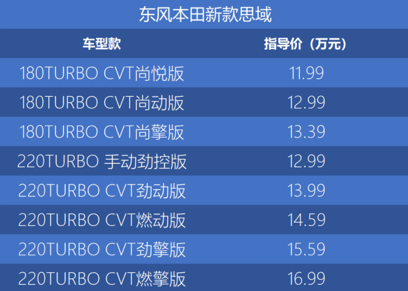 新本田思域 售11.99-16.99万元